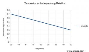 15.02.2015 Ladespannung beim Bleiakku bei Temperaturänderung